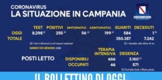Resta basso il numero dei positivi in Campania, un morto nelle ultime 24 ore