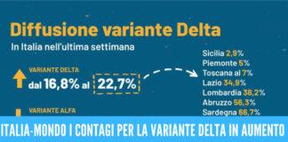 Il covid non si ferma: aumento dei contagi dall'Italia al mondo